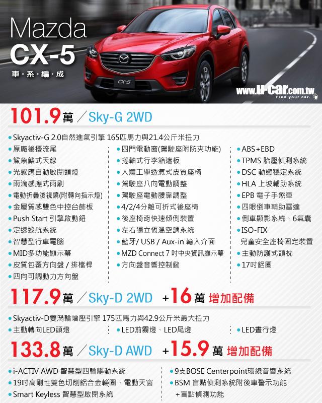 Mazda Cx 5小改款 P K Ford Kuga 誰會勝出? U 3c討論區