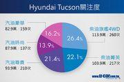 [CarInsight]柴油為主,Hyundai Tucson百萬以上車型最受消費者注意
