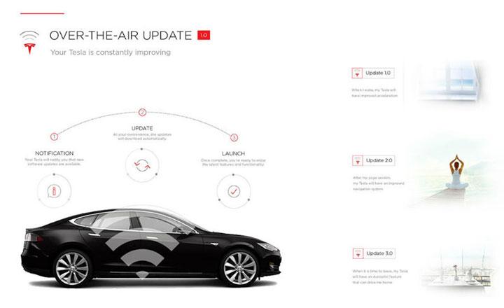 OTA很神,但Tesla用OTA就讓Model 3煞車縮短6公尺一點都不神!實情是原本的煞車性能實在是爛到爆| U-CAR