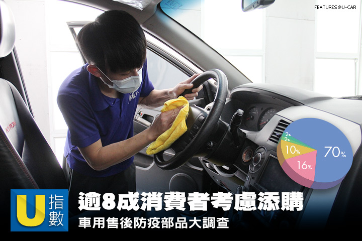[U指數] 逾8成消費者考慮添購,車用售後防疫部品大調查