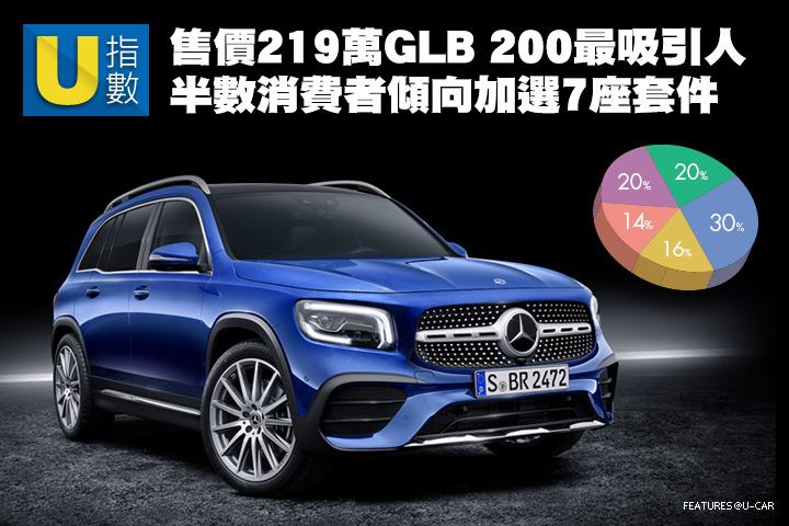 [U指數]售價219萬GLB 200最吸引人,半數消費者傾向加選7座套件