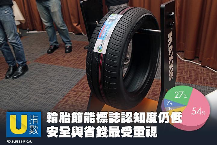 [U指數] 節能輪胎標誌認知度低有待推廣,網友最重視安全與省錢